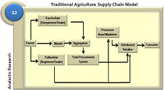 Traditional Agriculture Supply Chain Model in ...