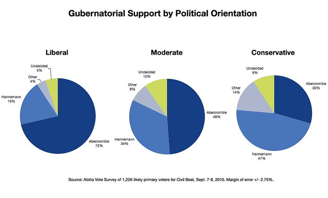 Gov-by-Political-Orientation