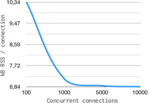 Graph of memory consumption per client