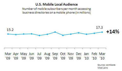 US-Mobile-Local-Audience
