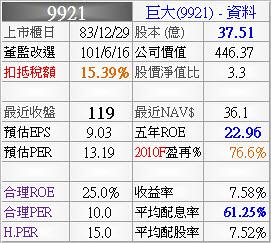 9921_巨大_資料_993Q