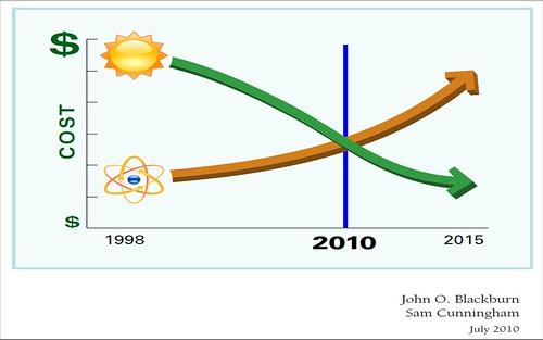 Photovoltaik und Atom