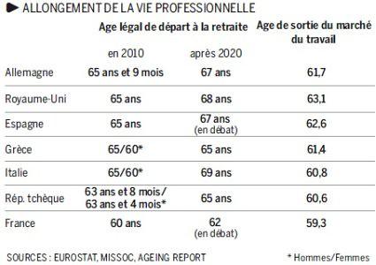 10i06 LMonde Edad jubilación en Europa