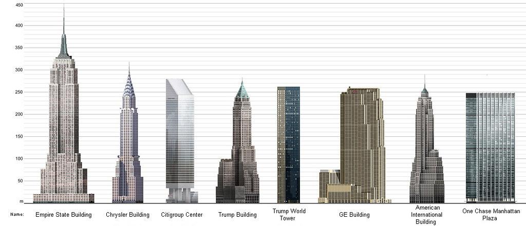 NYCSkyscrapers