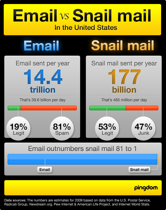 email vs snail mail infographic pingdom royal