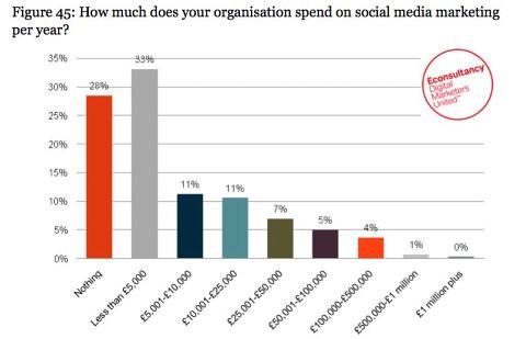 Online PR & Social media2