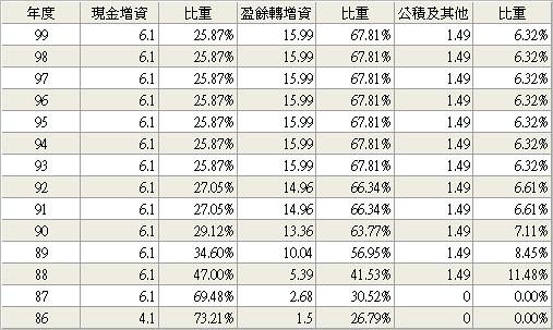 9941_裕融_股本形成