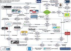 在维多利亚跑公共交通工具的组织图