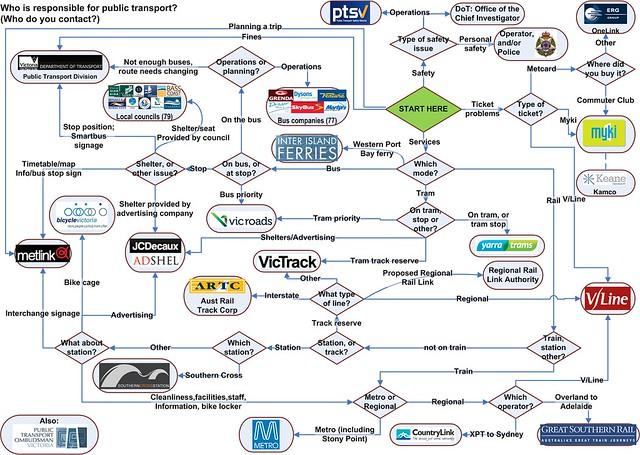 Diagram of organisations running public transport in Victoria