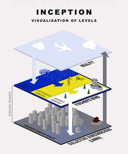 Inception Diagram Infographic
