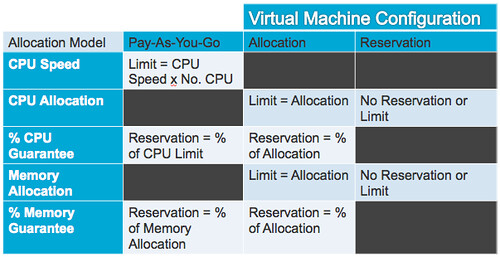 vmware vcloud director allocation model table vm