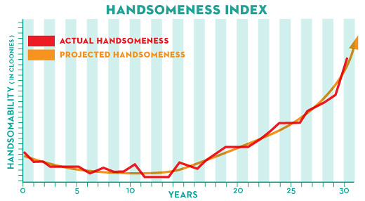 Handsomeness Index