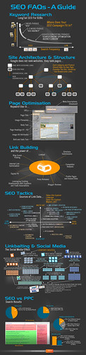 seo-faqs-infografia by linkeandoenlared