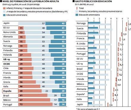 10i08 Ocde España educiación UE Ocde
