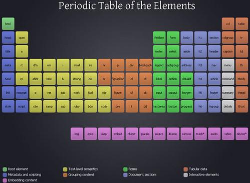 aprende-html5-tabla-periodica-elementos