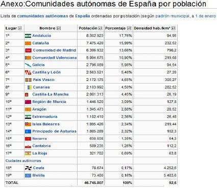 10i24 Población comunidades autónomas España
