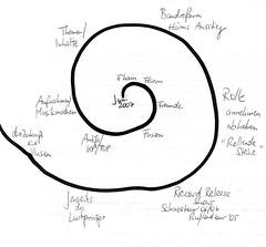 Erzählspirale