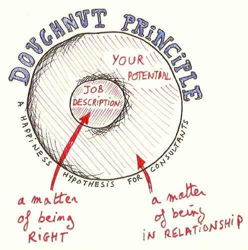 Doughnut Principle for consultants