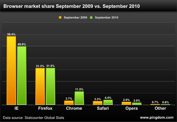 Browser market share, September 2009 vs. September 2010