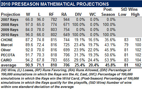 The 2010 Preseason Mathematical Projections: A Look Back