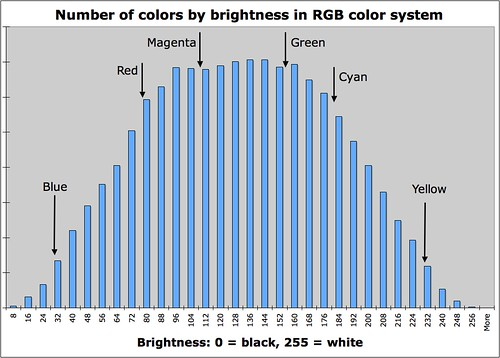 number of colors by brightness