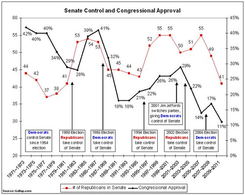 Senate Control and Congressional Approval