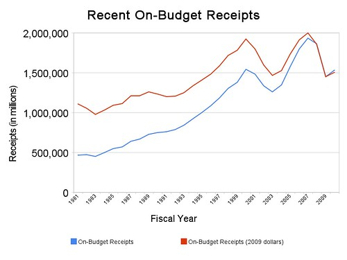 recent_on-budget_receipts