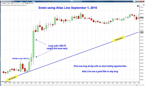 E-Mini S&P 500 Futures Trading Course