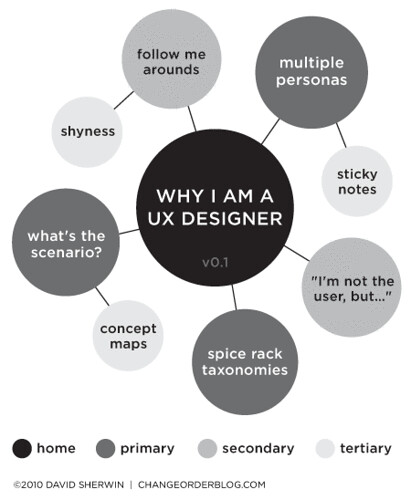Why I Am a UX Designer