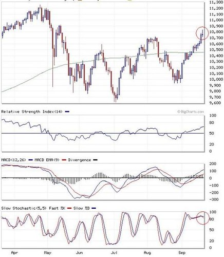 DowJones22-9-2010 review