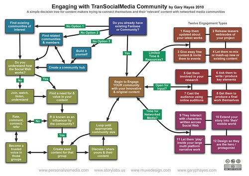 Trans-Social-Media Community Engagement