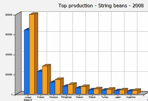 food-production-chart