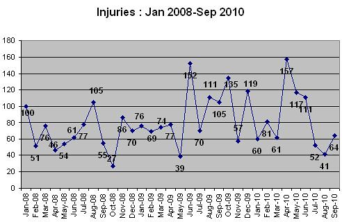 Injuries2008-sep2010