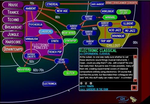 Electronic2