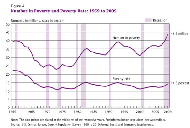 Poverty rate soars