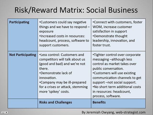 Risk/Reward Matrix: Social Business