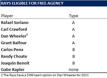 A Look At The Rays Free Agents And Their Compensation