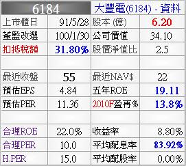 6184_大豐電_資料_993Q