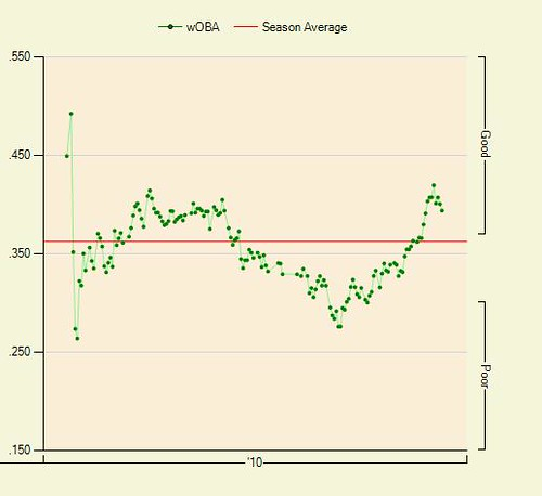 Cutch 2010 wOBA graph