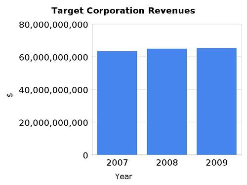 target_corporation_revenues