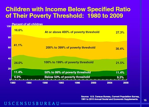 Children with Income Below Specified Ratio of Their Poverty Threshold: 1980 to 2009