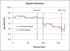 Speed Distance