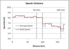Speed Distance