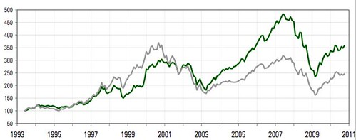 stock-markets-index-chart