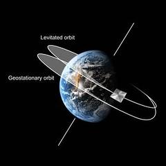 Órbitas alrededor de la Tierra