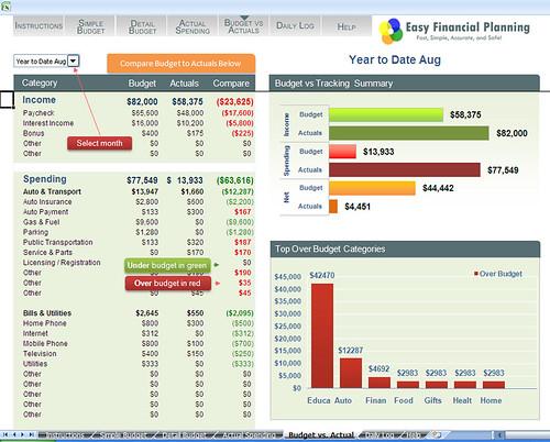 EasyFinancialPlanning.net Budget vs Actual by EasyFinancialPlanning.net