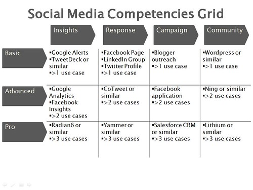 Social Media Competencies Grid