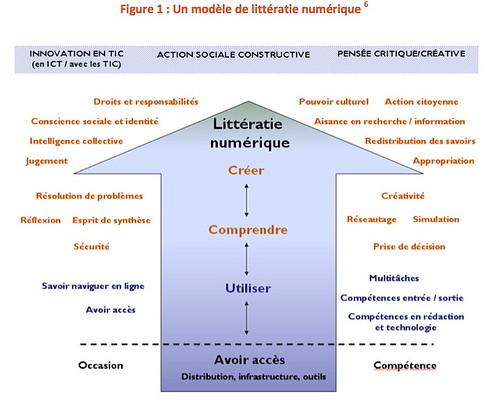 Litteracie Numerique