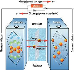New Structure Allows Lithium Ion Batteries to Get a Quicker Charge