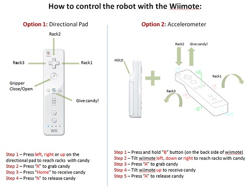 WiimoteControls
